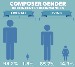 composer-gender-orchestra-2014-15
