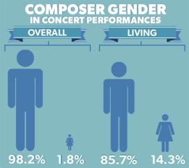 composer-gender-orchestra-2014-15