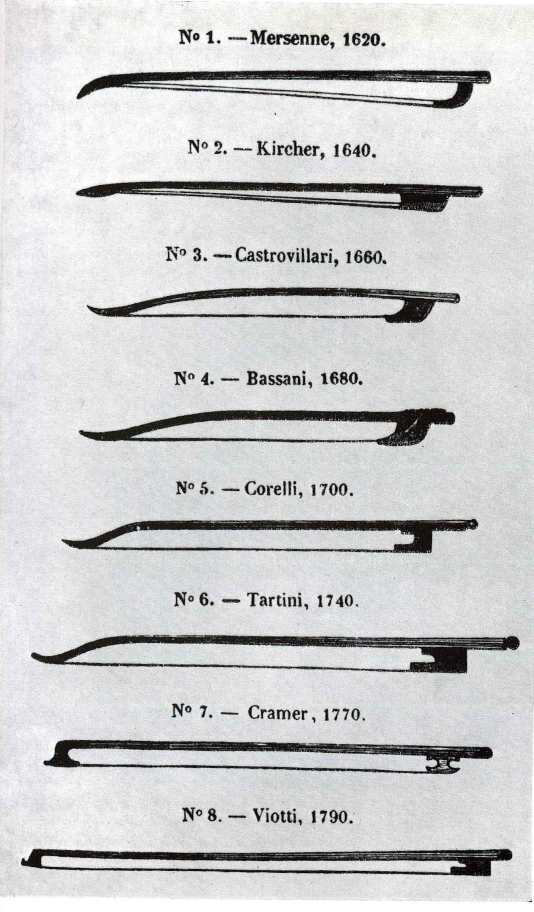 bow-history